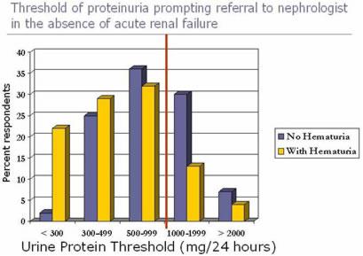 Urine Protein Threshold