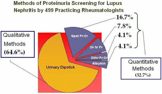Methods of Proteinuria Screening for Lupus Nephritis by 499 Practicing Rheumatologists