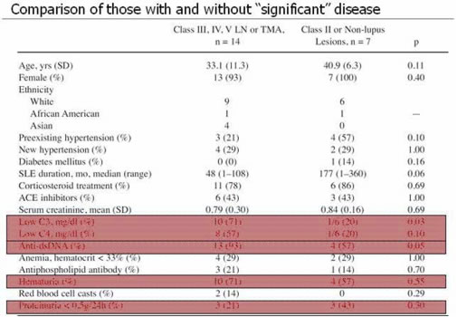 "Comparison of those with and without ""significant"" disease"