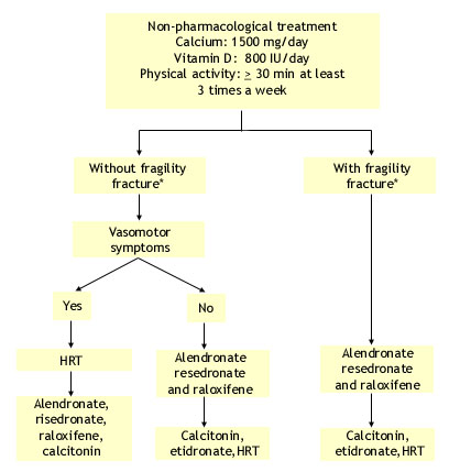 flow diagram of treatment for osteoporosis in postmenopausal women