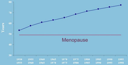 Menopause and Age