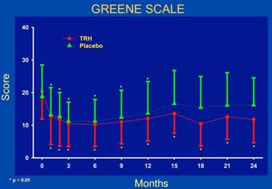 Greene Scale