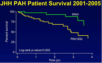 JHH PAH Patient Survival 2001-2005