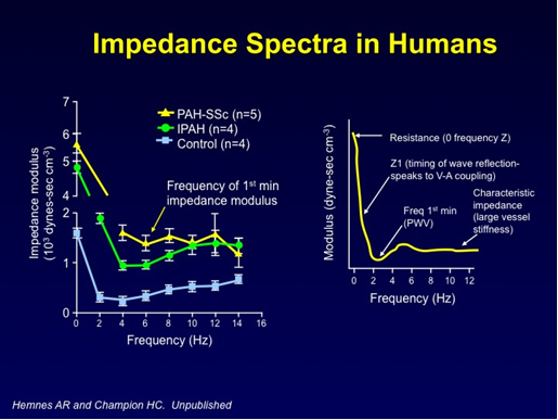 Impedance Spectra in Humans