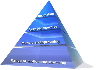 role of exercise in arthritis management exercise pyramid for patients arthritis