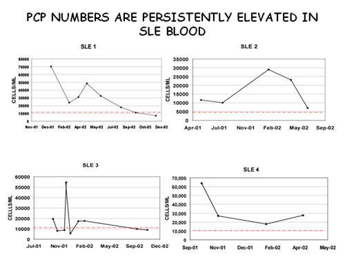 PCP Numbers are Persistently Elevated in SLE Blood